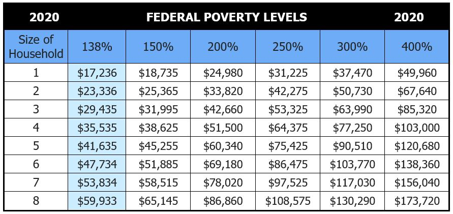 Indiana Federal Poverty Levels